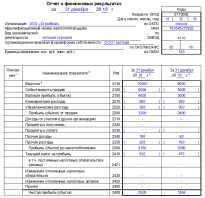 Результаты финансового отчета ЕА